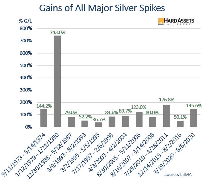 Gains of All Major Silver Spikes